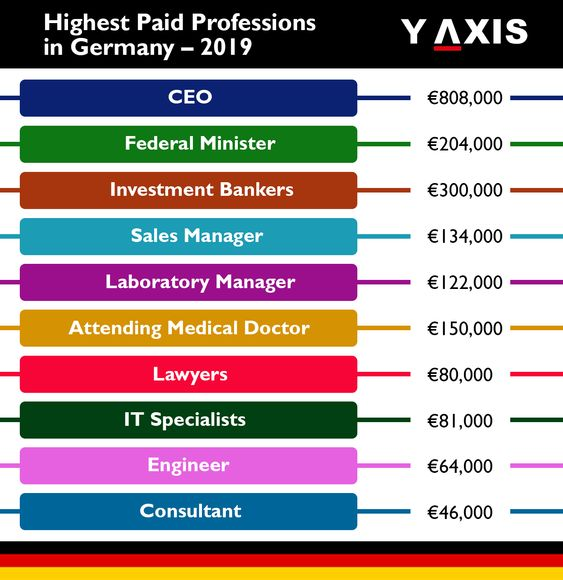 What Are The Highest Paying Jobs In Germany In 2019 High Paying
