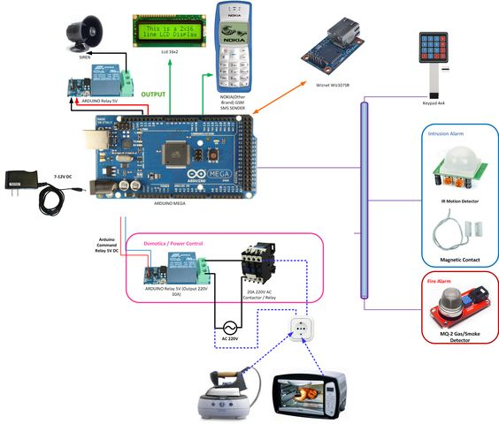 ARDUINO HOME SECURTY AND AUTOMATION PROJECT - Arduino Forum…