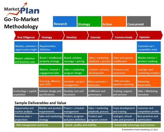 New Product Launch Plan Template Marketing Pinterest - seo plan template