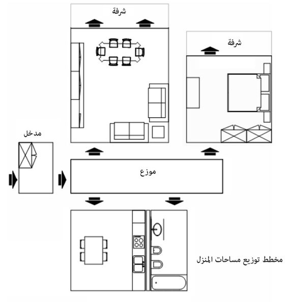 مخطط توزيع مساحات المنزل