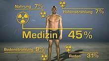 Bei Radioaktivität denkt man schnell an Tschernobyl und andere Katastrophen. Doch radioaktive Strahlung ist immer und überall, ob in der Luft, im Boden oder im menschlichen Körper. Was bedeutet das für unseren Alltag und wie können wir uns schützen?