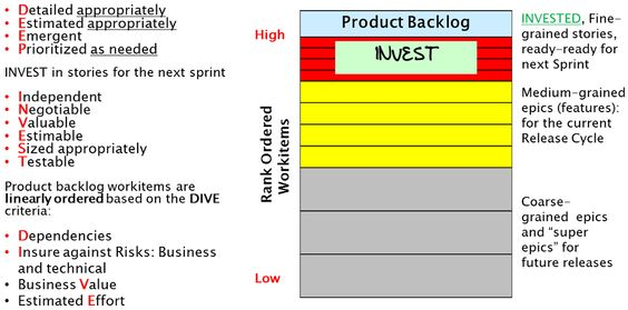 INVEST Wisely and DIVE Carefully Project Management Pinterest - project prioritization template