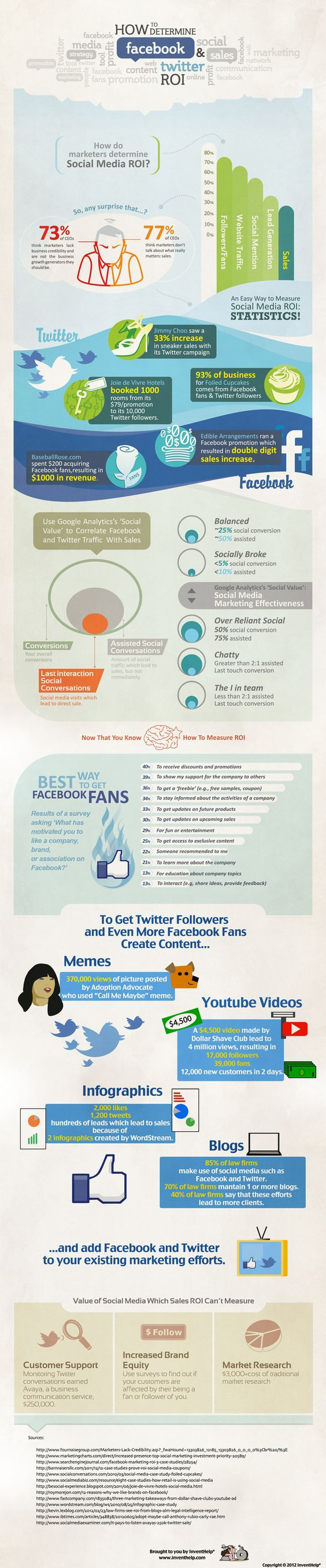 The ROI of Facebook and Twitter [infographic] via Econsultancy