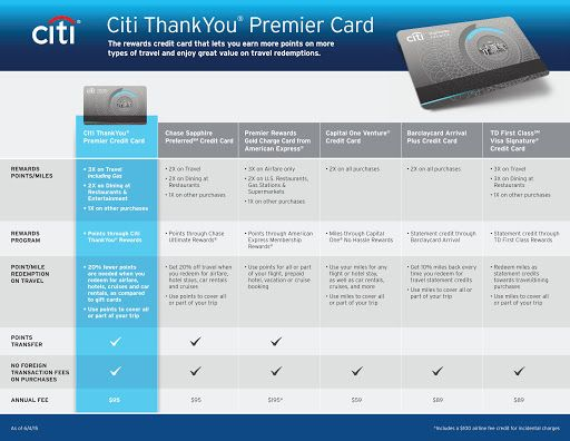 Citi Government Travel Card. Unlike some travel rewards cards that
