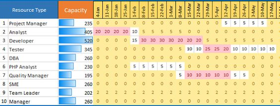 Capacity Planning Excel Template Professionally Speaking - resource planning template