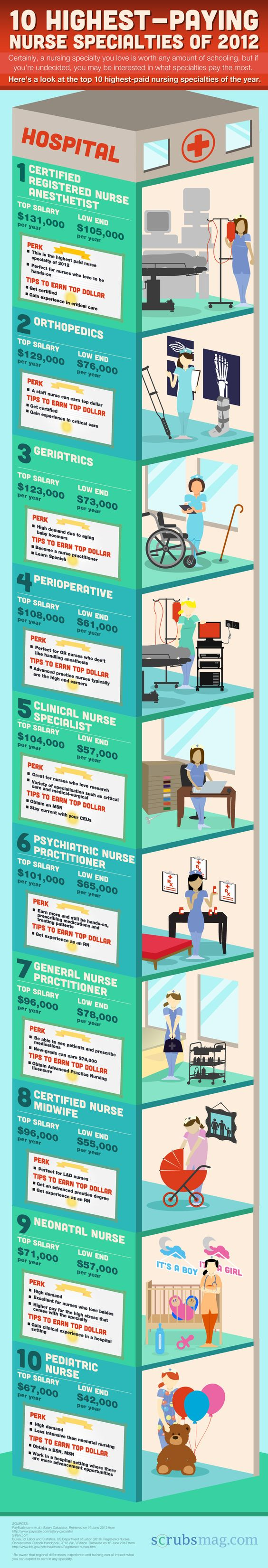 [Infographic] Highest Paying Nurse Specialties of 2012 #infographic #nurse