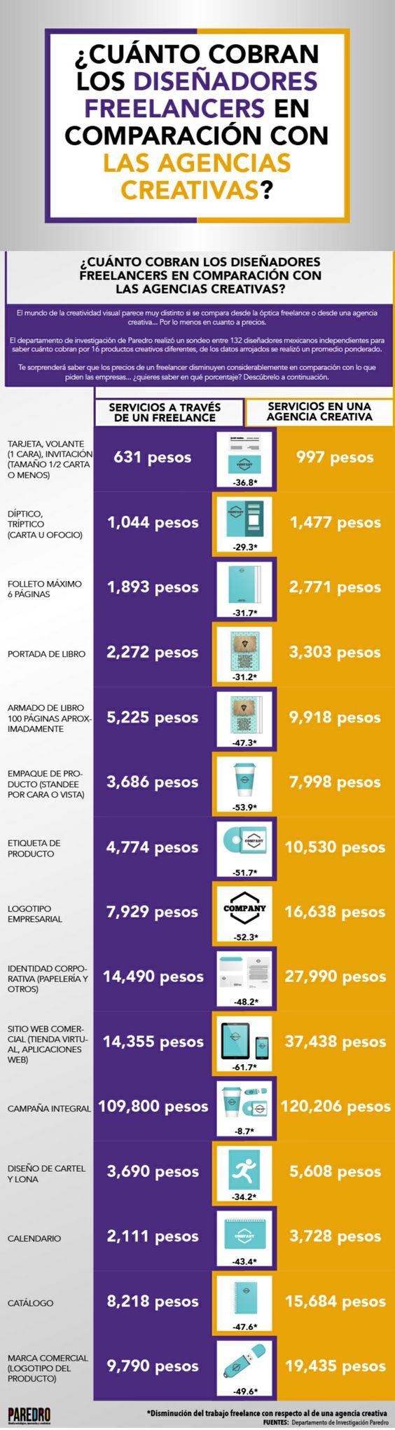Coste del Diseño Gráfico en México: freelance vs agencias #infografía