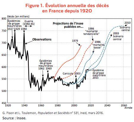 Cette forte progression de l'espérance de vie était inimaginable pour les démographes il y a encore trente ans, comme l'illustrent les projections publiées par l'Insee en 1979 et en 1986 sur l'évolution des décès (voir ci-contre). En 1979, les spécialistes prévoyaient un gain de 0,8 an entre 1975 et 2000, alors qu'il a été en réalité de plus de 6 ans ! Même erreur dans les projections de 1986, qui tablaient sur une augmentation de l'espérance de vie de 1,9 an entre 1985 et 2000, alors que…