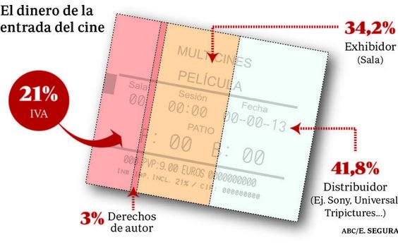 El #dinero de la #entrada de #cine . España . #Spain http://www.abc.es/cultura/cine/20131023/abci-fiesta-cine-precios-entradas-201310222142.html  http://www.abc.es/cultura/cine/20131022/abci-fiesta-cine-reacciones-201310221654.html