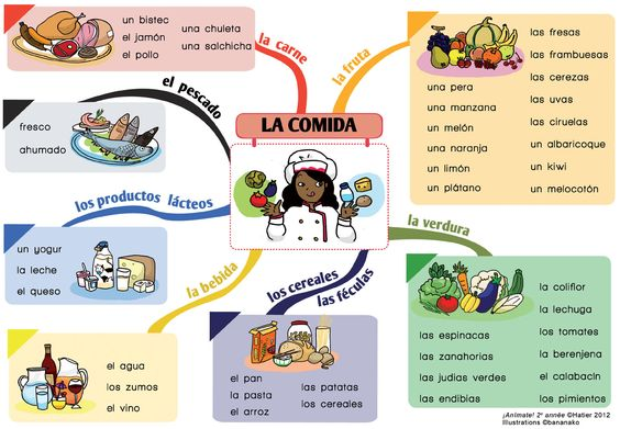 La comida. [De la ilustradora francesa Bananako para el manual ¡Anímate! de la…: