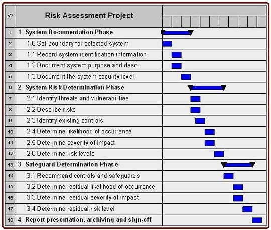 Physical Security Risk Assessment Template Inspirational Cyber Security Vulnerability Assessment Template Security Assessment Risk Analysis Assessment This chart captures the tremendous breadth of applicable policies, some of which many cybersecurity professionals may not. physical security risk assessment