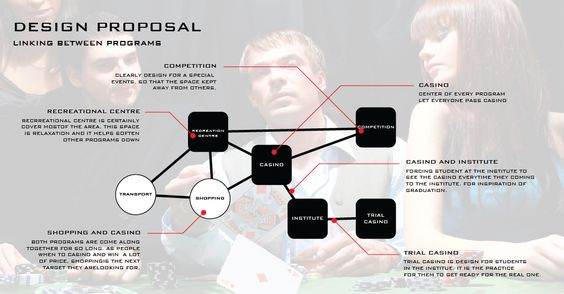 Design Proposal Propose how each program linking with each other by