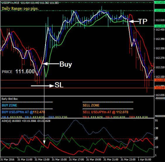 Pin By Binary And Forex Trader My On Binary Options Indicators
