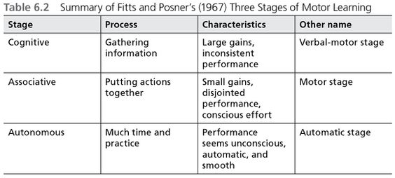 Motor learning theory occupational therapy for Stages of motor development
