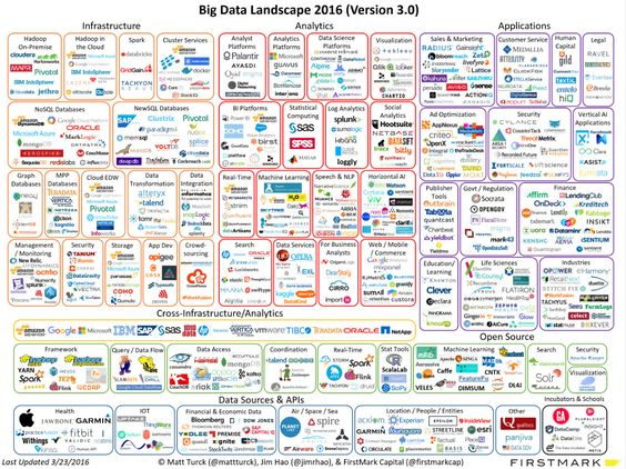 Matt Turck's blog post, Is Big Data Still a Thing? (The 2016 Big Data…