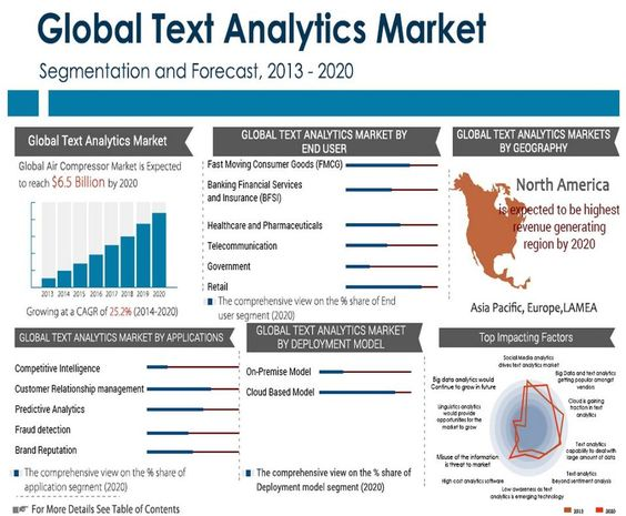 Roundup Of Analytics, Big Data \ Business Intelligence Forecasts - financial data analysis