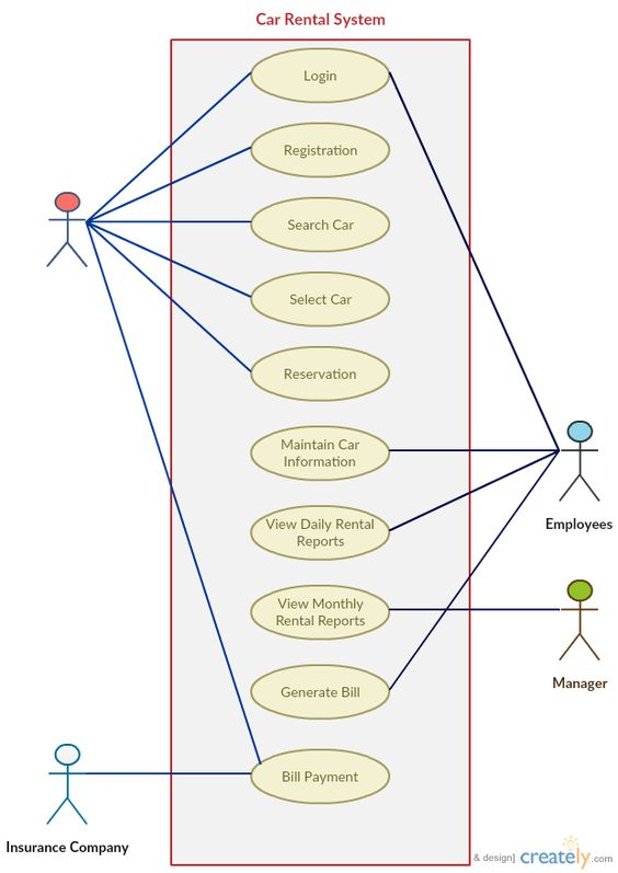 use case templates to instantly create use case diagrams online template diagram and blog - Online Use Case Diagram Tool
