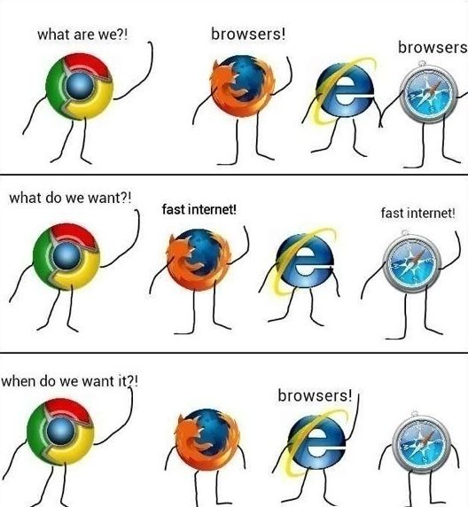Fast Browsers