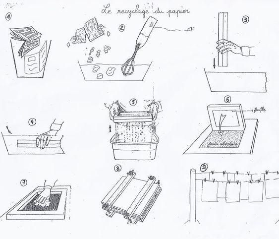 fabriquer du papier recycl en classe. Black Bedroom Furniture Sets. Home Design Ideas