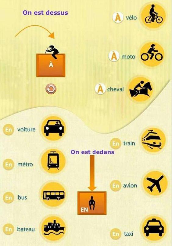 """Les moyens de transport et les prépositions """"à"""" et """"en"""":"""