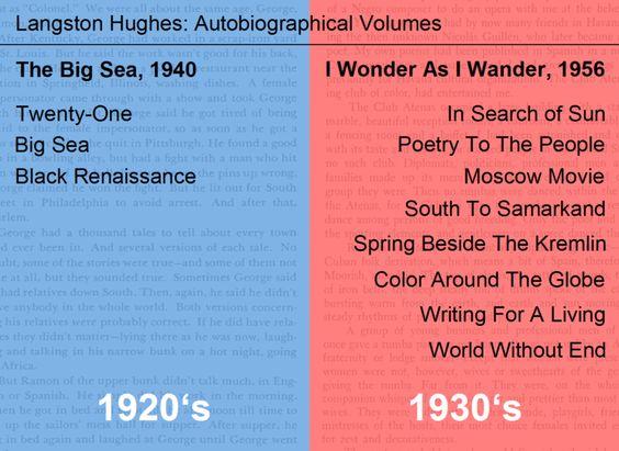 File:Langston Hughes.gif