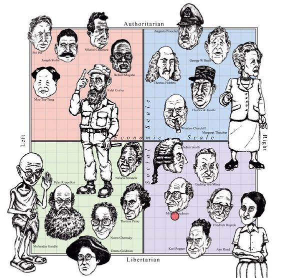 Political Compass Diagram Comparison ! | Gandhi, The old and Icons