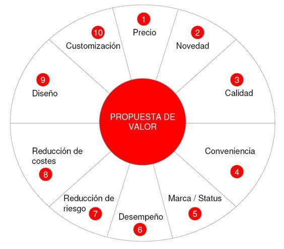 más de 25 bellas ideas sobre propuesta de valor en pinterest