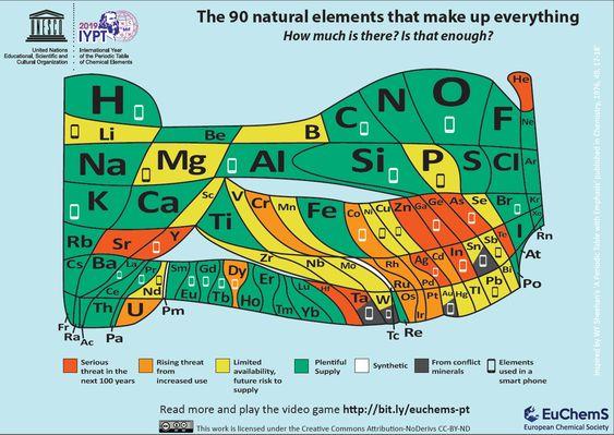 EuChemS Element Scarcity - EuChemS Periodic Table - EuChemS