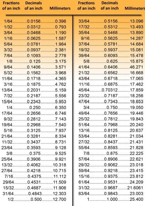Metric Decimal Conversion Chart Tap drills Pinterest - decimal conversion chart