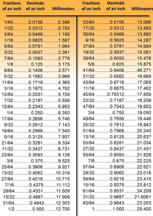 Metric decimal conversion chart math pinterest for Millimeters to meters