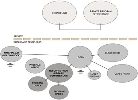 PHYSICAL SPACE AND ORGANIZATIONAL STRUCTURE IDEA! Sample adjacency - blank organizational chart