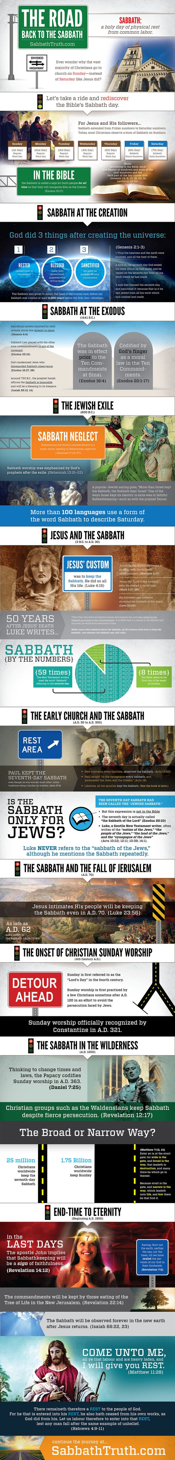 """Why do Christians go to church on Sunday instead of Saturday, like Jesus did? What would Jesus do today? The """"Road Back to the Sabbath"""" infographic examines intriguing Bible passages and Sabbath history to answer these questions and more. It's all designed to get you thinking more deeply about a Bible subject that you might just be taking for granted ..."""