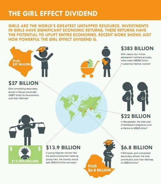 Teen pregnancy Sierra Leone
