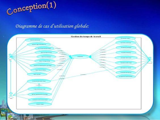 2014/6/12 12 Diagramme de cas d'utilisation globale: <<include>> <<include>> <<include>> <<include>> <<include>> <<include...