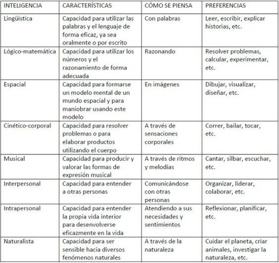 Tabla de inteligencias múltiples de Howard Gardner. #educacion #inteligenciasmultiples #ccfuned