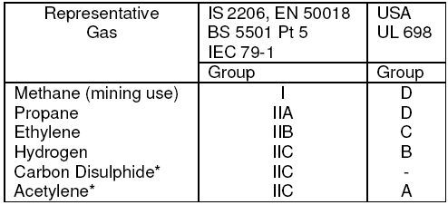 Gas Groups In Hazardous Areas Classification Words Compex