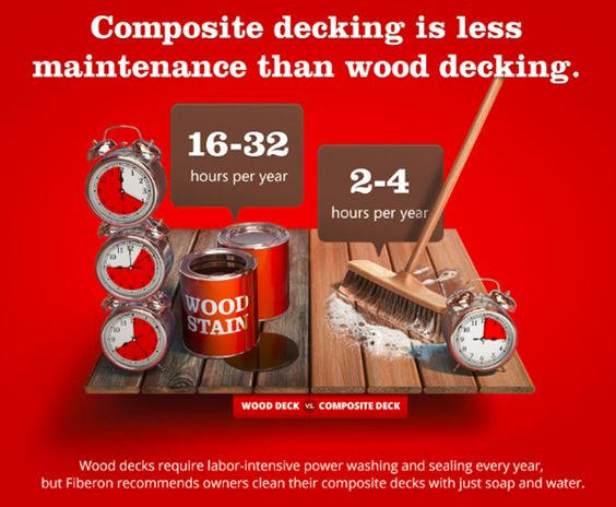 Decking Outdoor Living And Wood Decks On Pinterest