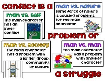 Anchor chart to help students remember four types of literary conflict.