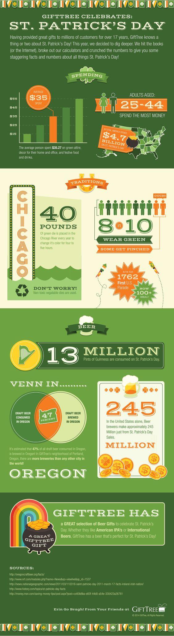 #StPatricksDay #Infographic: GiftTree Celebrates St Patricks Day (Infographic)
