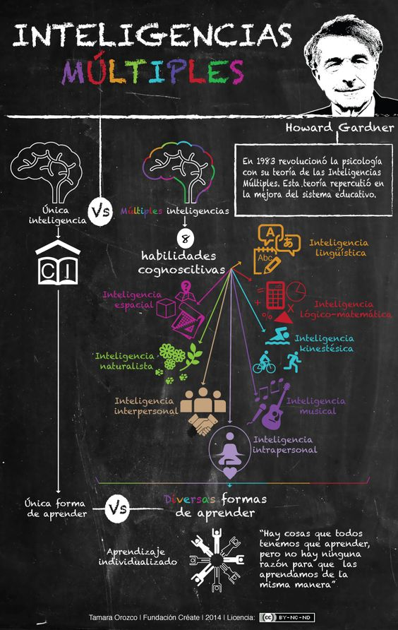 Hola: Una infografía sobre Inteligencias múltiples y aprendizaje. Vía Un saludo: