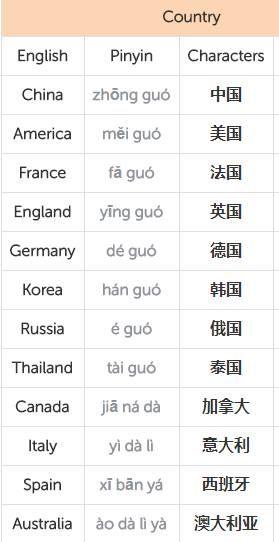 中国 美国