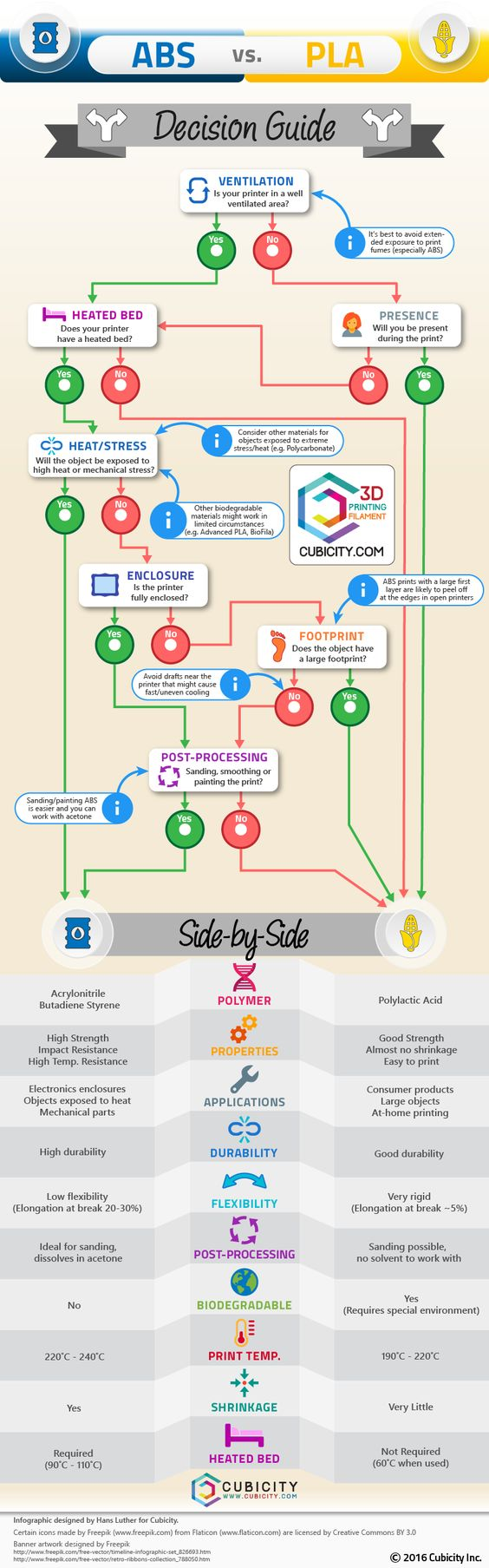 ABS vs PLA Infographic Decision Guide