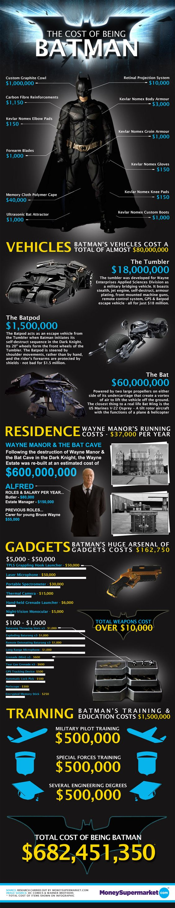 The Cost of Being Batman [Infographic]