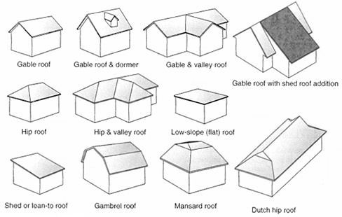 Sheds Is This A Man S Castle Roof Styles Roof Architecture Roof Types