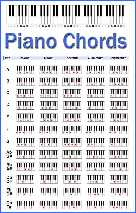 Piano Chords Chart. This should help when I play the keyboard. I know the chords, but what ...