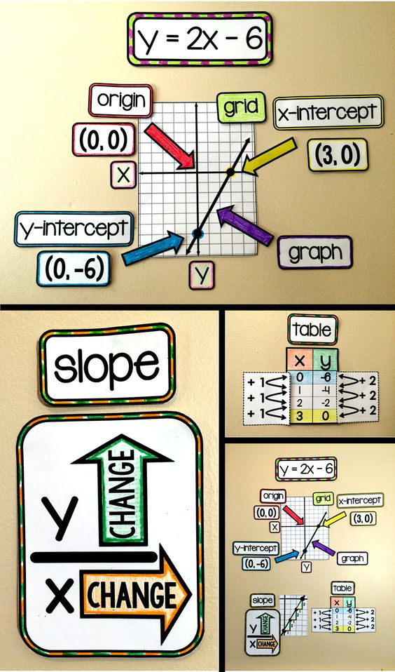 Algebra 1 word wall for linear equations. With references for slope, y-intercept, x-intercept, origin, grid, graph, table and x and y axis, this word wall is a great addition to your Algebra 1 classroom.