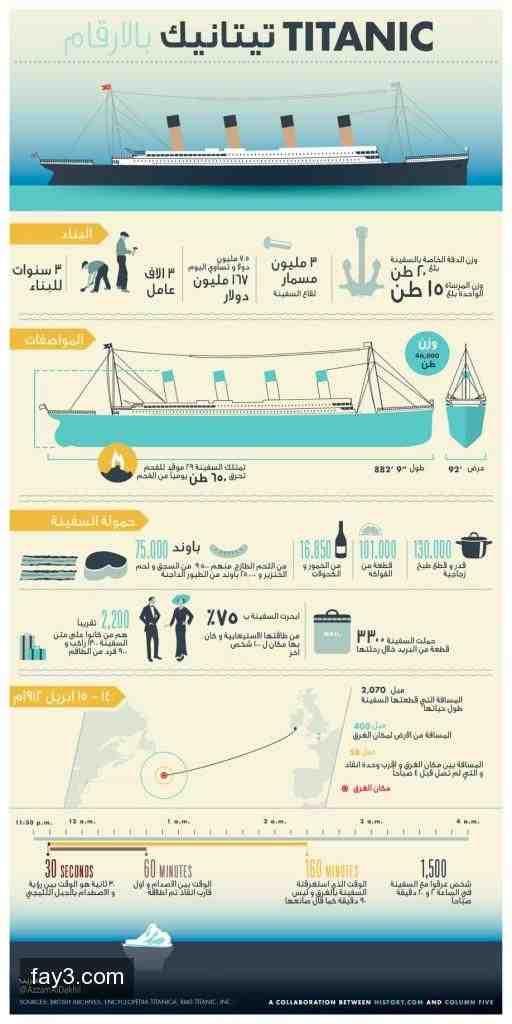#انفوجرافيك جميل في الذكرى 100 لغرق سفينة تايتانيك