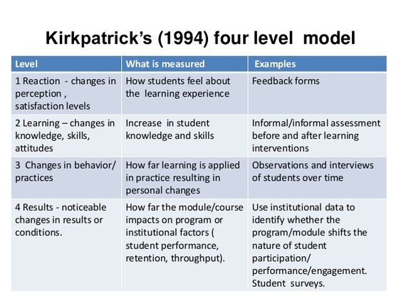 Recently I stumbled across the Kirkpatrick model for evaluation of - vendor evaluation