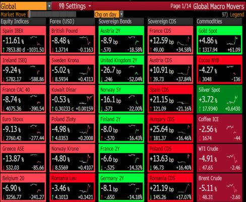 """{    WORLD MARKETS UPENDED BY BREXIT AS STOCKS, POUND DROP; YEN SOARS    }  #Bloomberg .... """"Global markets buckled as Britain's vote to leave the European Union drove the pound to the lowest in more than 30 years. U.S. stocks joined the selloff, with the Dow Jones Industrial Average plunging 500 points, while European banks plunged to their steepest losses on record."""".... http://www.bloomberg.com/news/articles/2016-06-23/pound-surge-builds-as-polls-show-u-k-to-remain-in-eu-yen-slips"""