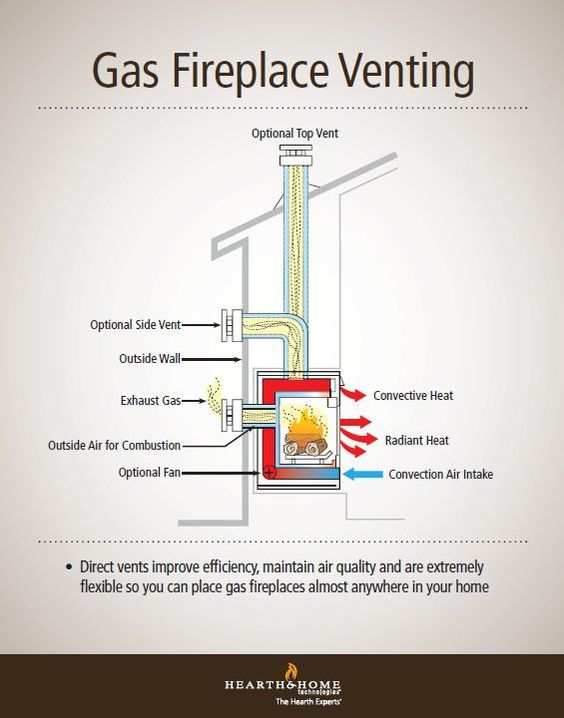 Direct Vent Gas Fireplace Venting Explained Popular